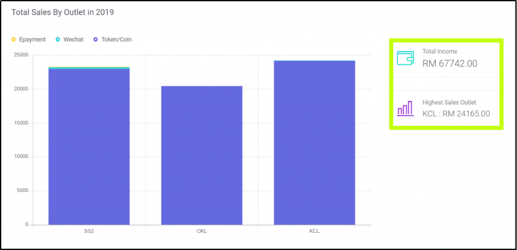 Bar Chart of Annual Total Sales by Different Outlets
