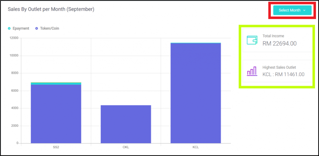 Bar Chart of Monthly Total Sales by Different Outlets