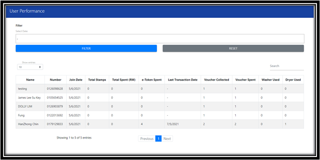 User Performance Page